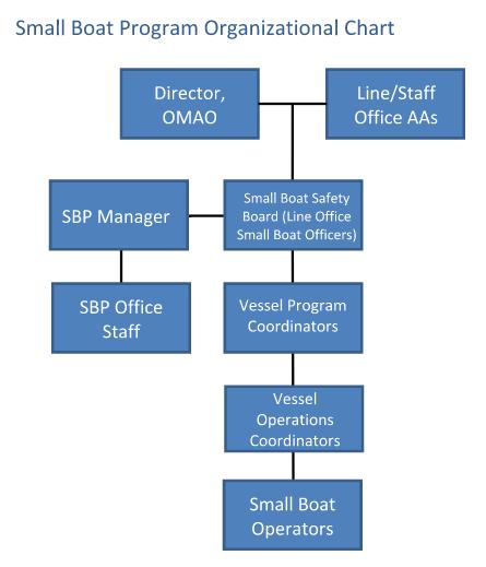 organizational chart office of marine and aviation